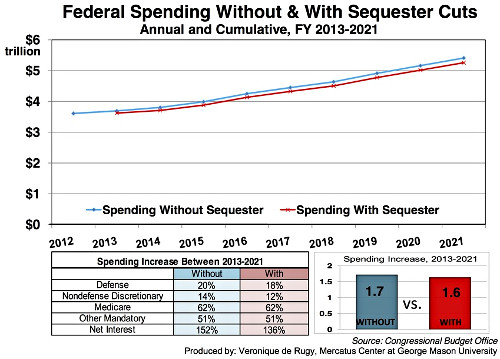 Impact Of Sequester