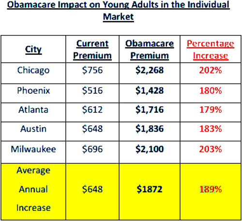 Obamacare Young Adult Costs